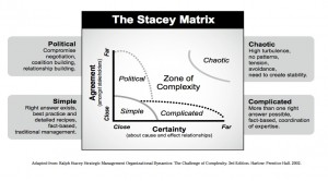 stacey_matrix