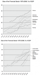 The Size of the financial sector 1970-2008. Source: OECD Stat online database; from series B1GJ_K: Financial intermediation, real estate, renting and business activities. Accessed August 2010.