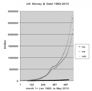 Continuous expansion of the UK money stock (M4) and lending stock (M4L), 1963-2010. M4L fell for the first time ever in publicly-available data in March 2009. Only a around 3% of the UK money stock took the form of notes and coin in April 2006, at which point M0 ceased to be published.