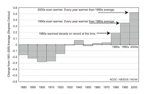 How the world's average temperature has changed from decade to decade. The rate of increase in the last three decades has been extremely rapid.