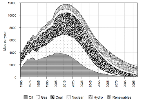 Paul Chefurka's estimates indicate that the total amount of energy available to the world will begin to fall about 2020 and could be half the maximum level thirty years later. This is because supplies of nuclear, hydro and renewable energy cannot be developed fast enough to make up for the rate at which fossil output declines.